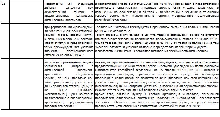 Письмо МЭР от 30.09.14 г. № Д28и-1889